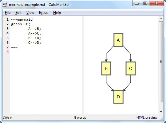 Cutemarked the open source cross platform markdown editor the 0110 release offers support to create flowchart and sequence diagrams using mermaid ccuart Image collections